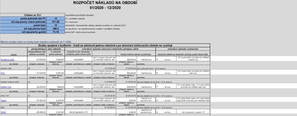Rozpočet společenství vlastníků (SVJ) od firmy Habitant